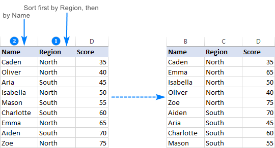Sort alphabetically by multiple columns in Excel.