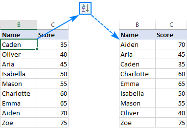 Alphabetize and keep rows intact in Excel