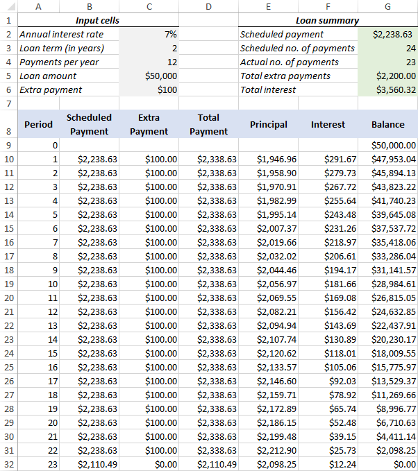 Amortization schedule with extra payments in Excel