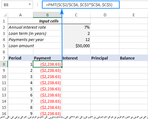 PMT formula for the loan amortization schedule