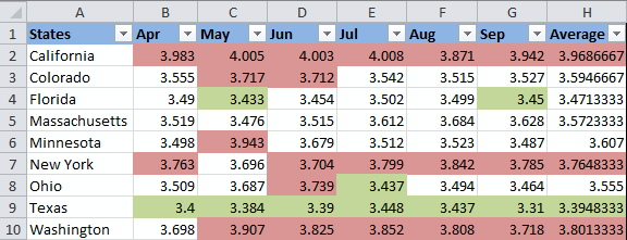 The background color is changed based on 2 conditional formatting rules.