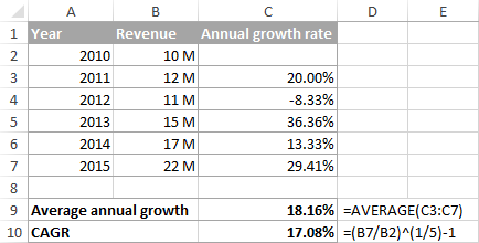 Average annual growth rate vs. Compound annual growth rate