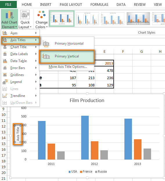 Click on 'Add Chart Element' in the Chart Layouts group on the DESIGN tab to insert an axis title