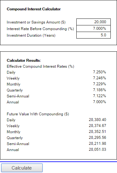 compound interest calculator from money zine