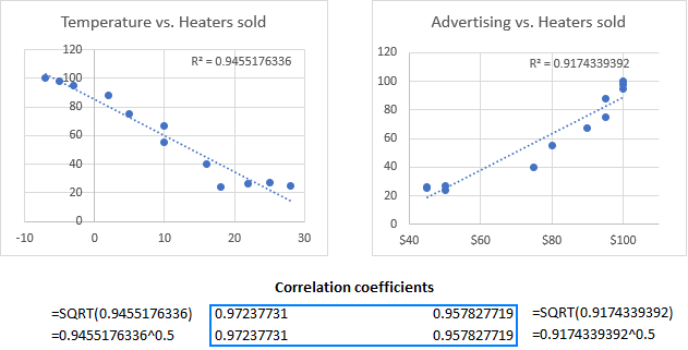 Correlation coefficients calculated from the R-squared value