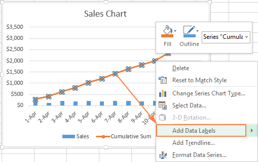 Add data labels to the Cumulative Sum line.