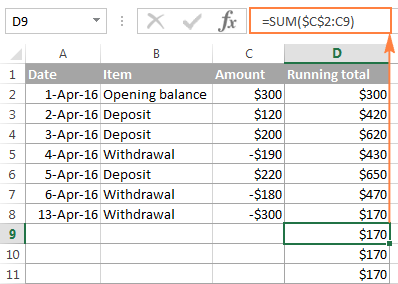 The cumulative totals in the rows below the last cell with a value in the dependent column all show the same number.
