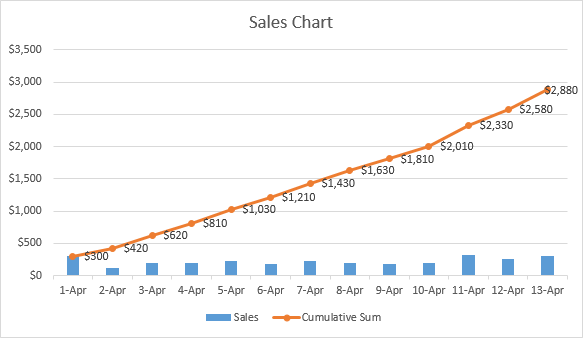 Excel cumulative graph with data labels