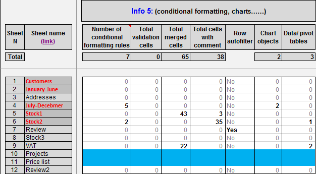 Overview Conditional Formatting, charts, merged cells, etc.