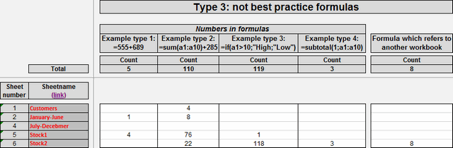 Display not best practice formulas