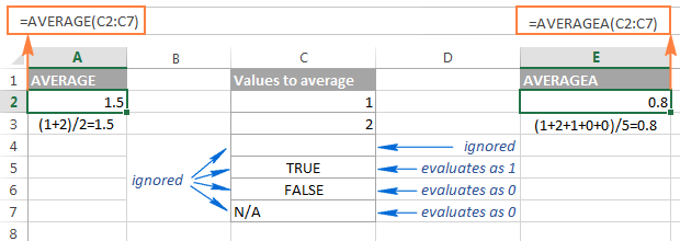 Using the AVERAGEA and AVERAGE formulas in Excel