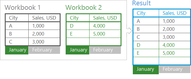 Combine worksheets of same name into one Excel spreadsheet – Excel Combine Worksheets