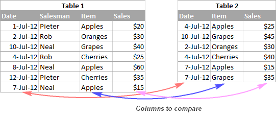 Two tables to be compared by 3 pairs of columns
