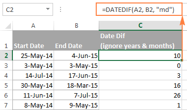 DATEDIF formula to calculate days between two dates ignoring years and months