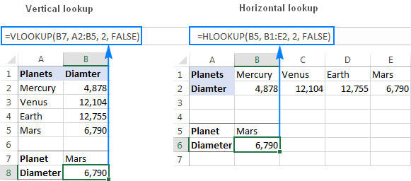 The difference between Vlookup and Hlookup in Excel