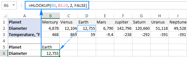 An example of HLOOKUP in Excel