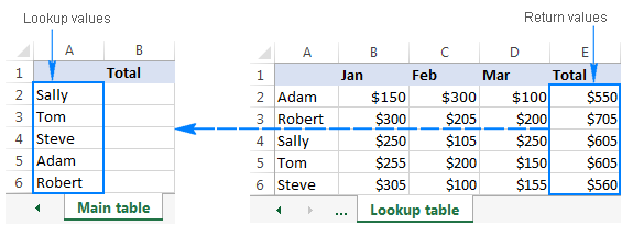 Excel lookup table