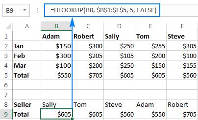 Hlookup formula