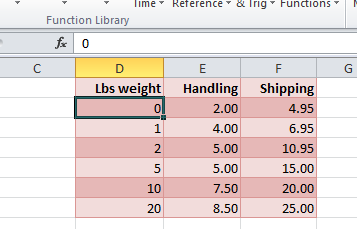 To cover the situation where a parcel may be less than 1lb weigh the first row of table data starts at 0 lbs