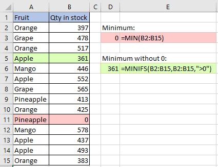 Minimum without zero using MINIFS