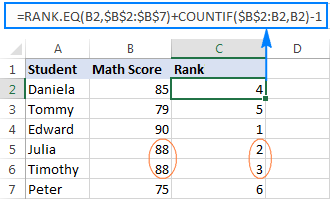 Unique ranking from highest to lowest