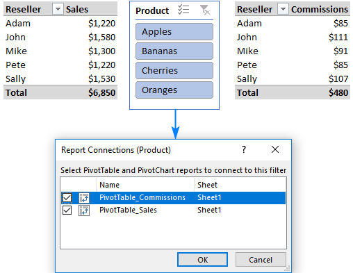 A slicer linked to two pivot tables