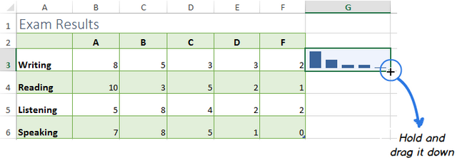 Click on the fill handle, hold and drag it down to add sparklines to the adjacent cells