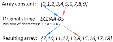 Getting the position of the 1st digit in a string