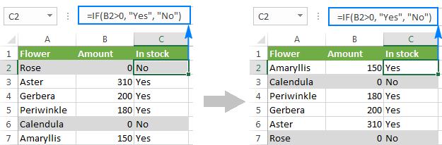 The table is flipped, formatting is kept, cell references are adjusted.