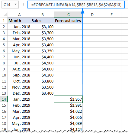 Formula for linear regression forecast in Excel