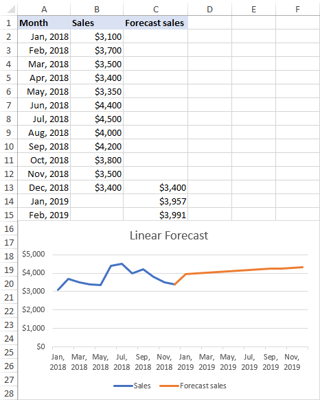 Linear regression forecasting graph