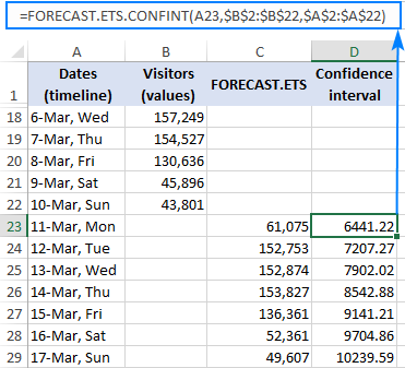FORECAST.ETS.CONFINT formula to calculate the confidence interval