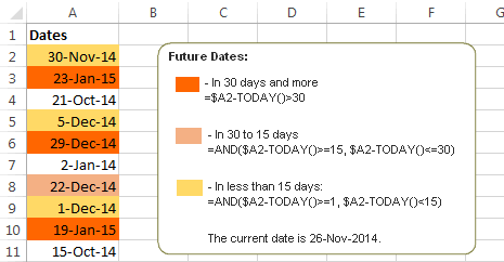 Formulas to highlight future dates in a given date range