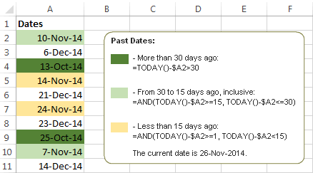 Formulas to highlight past dates in a certain date range