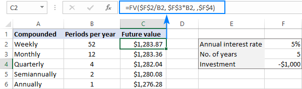 Compare the future values generated by different compounding periods