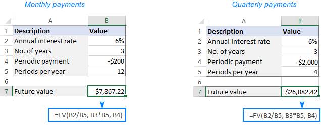 FV formula to find future value based on periodic payments