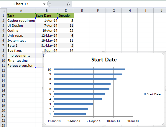 How to make gantt chart in excel step by step guidance and templates the stacked bar is added to the worksheet ccuart Images