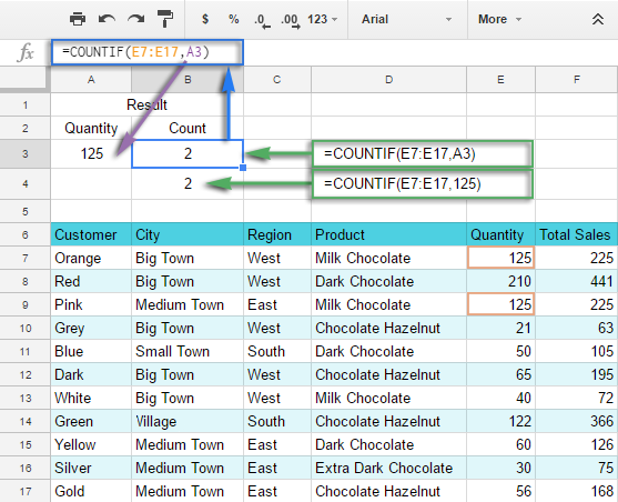 Google Spreadsheet COUNTIF function with formula examples