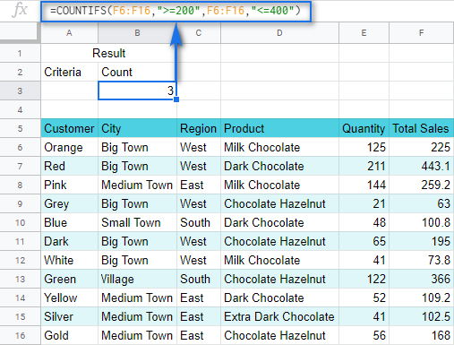 COUNTIFS function in Google Sheets.