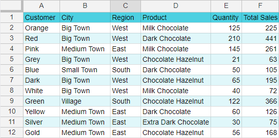 Sales data in Google Sheets