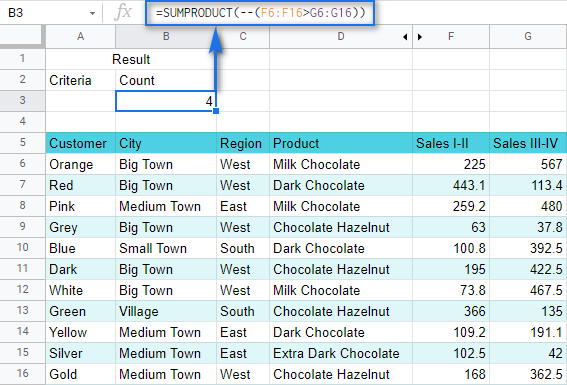 Count all rows where the value in column F is greater than the value from column G.