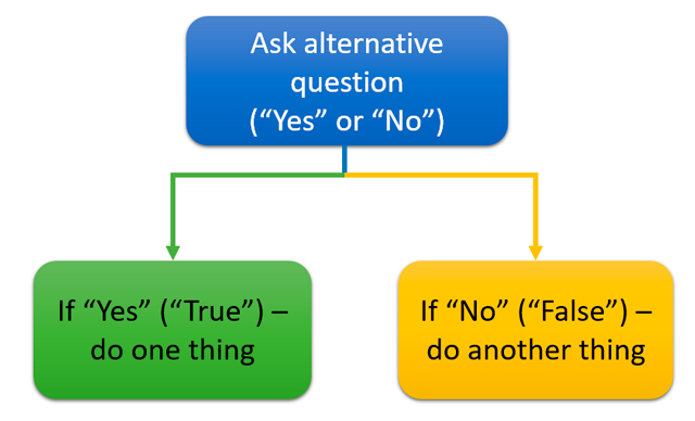 Decision tree of the alternative question.