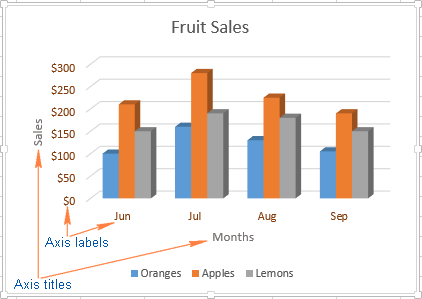 Change the way that different axis elements are displayed in your Excel chart