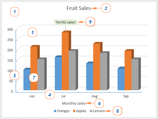 How to make a chart graph in excel and save it as template excel chart elements ccuart