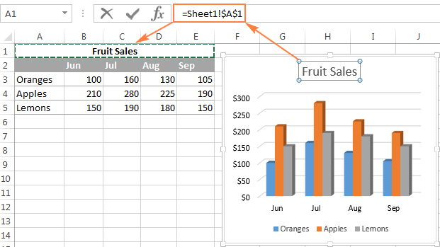 Excel charts add title customize chart axis legend and data labels linking a chart title to a cell ccuart Image collections