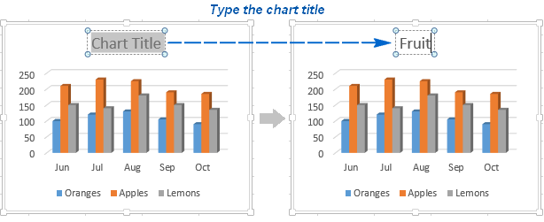To add a chart title in Excel 2013 and 2016, select the title box and type the text.