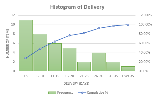 A customized Excel histogram chart