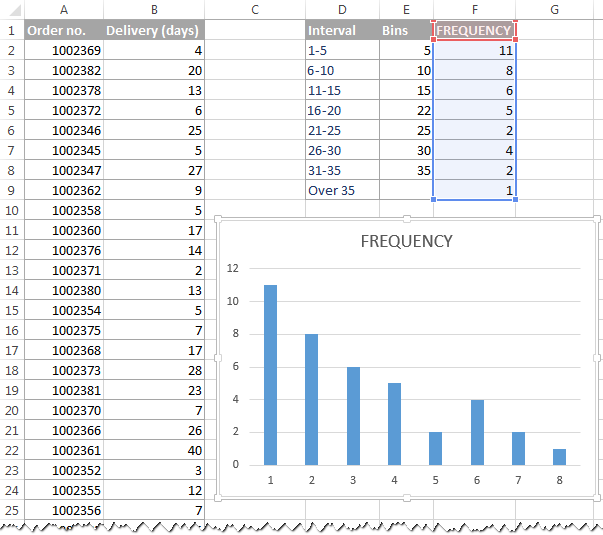 frequency chart excel  How to make a histogram in Excel 2016, 2013 and 2010