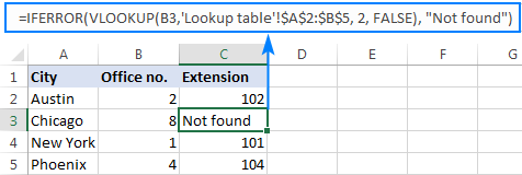 Iferror Vlookup formula to replace errors with your own text.