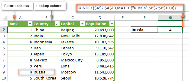 Lookup values to left in Excel using the INDEX MATCH function.